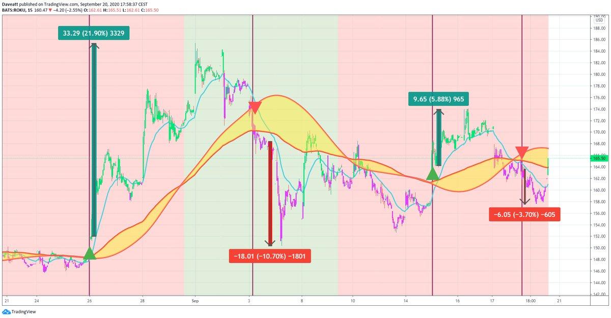 TradingView trade CGM ROKU CEMI
