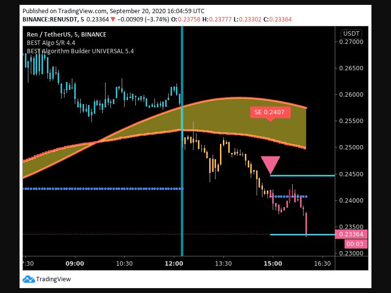 TradingView trade Entry Signal Time 209 1455