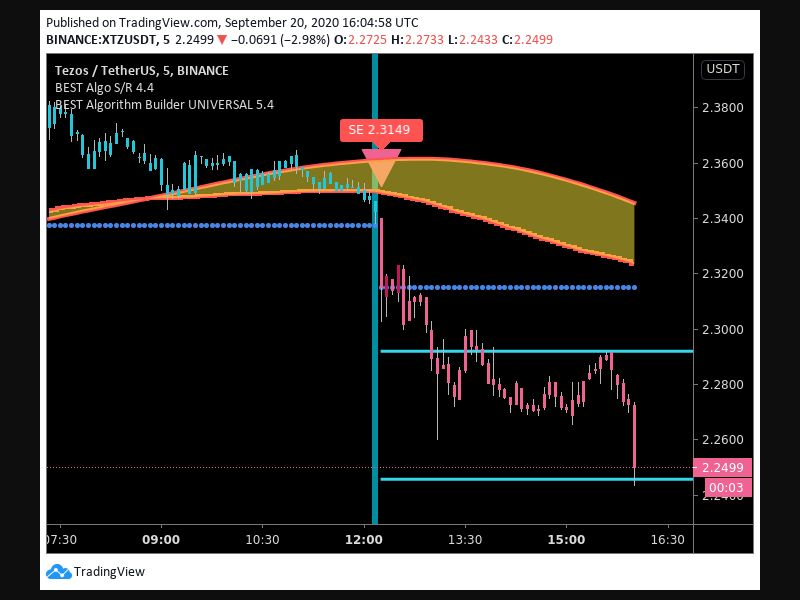 TradingView trade Entry Signal Time 209 1215