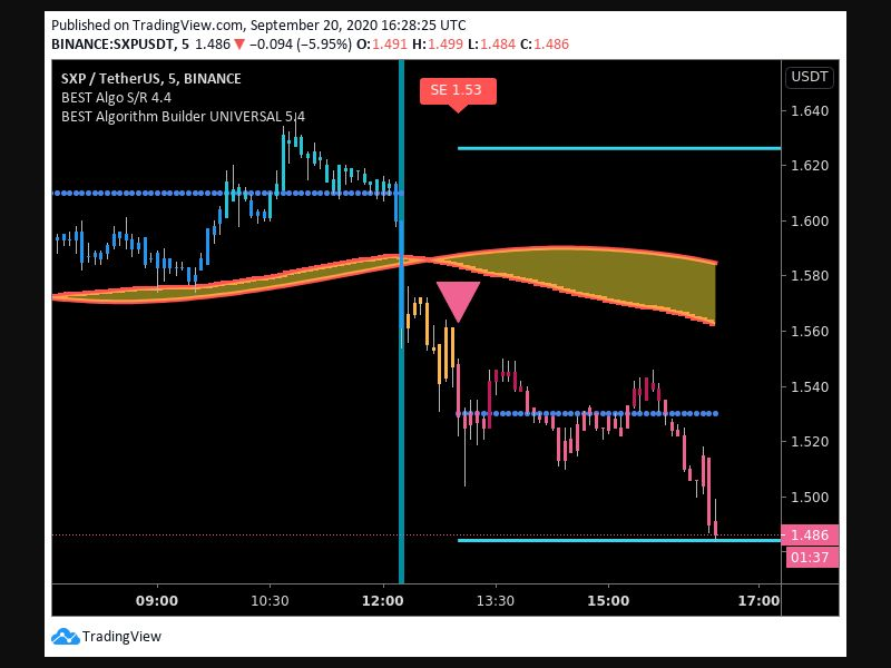 TradingView trade Entry Signal Time 209 130