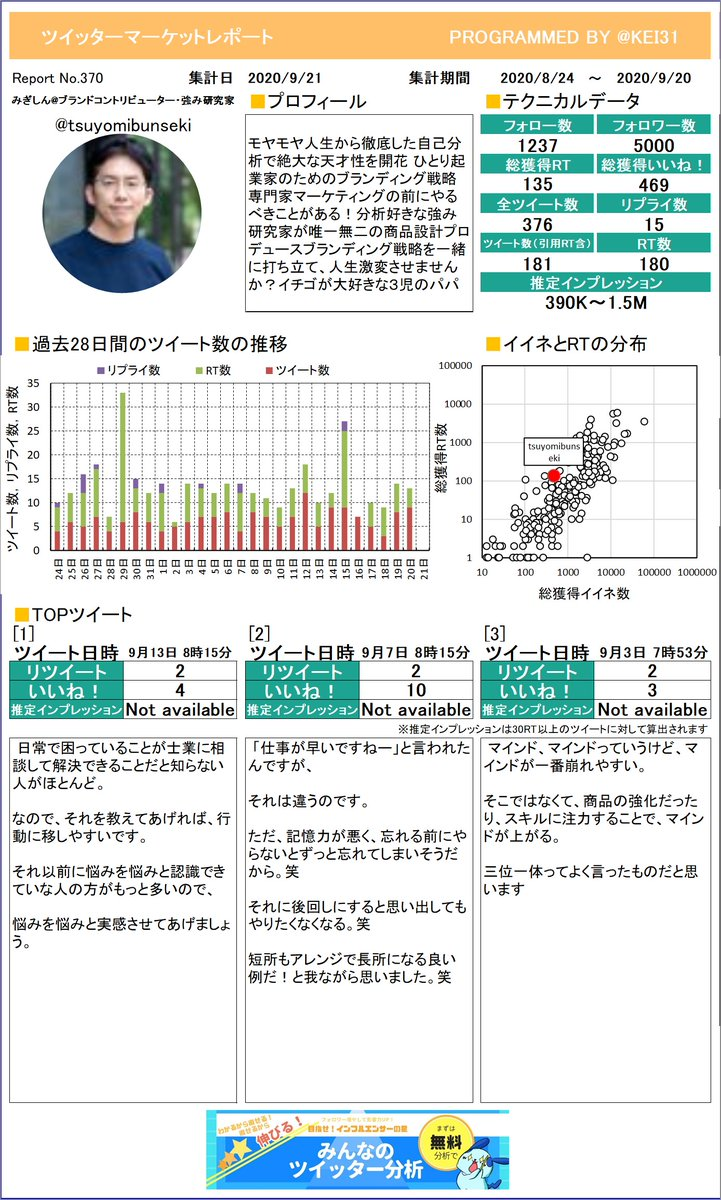 @tsuyomibunseki みぎしんブランドコントリビュさんのレポートができました!たくさんリツイートを獲得できましたか?今月も頑張りましょう!プレミアム版もあるよ≫