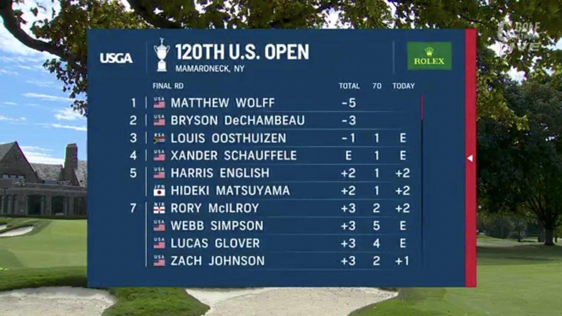 全米 オープン ゴルフ リーダー ボード
