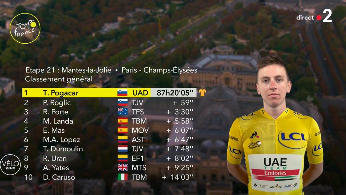 Le classement général final du Tour de France 2020. #TDF2020 https://t.co/1q2iytIkkl