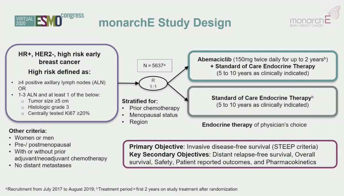 Exciting results at @myESMO #PresidentialSession #ESMO20 with the #monarchE trial simultaneously published in @ASCO_pubs: adding #abemaciclib to adjuvant #EndocrineTherapy improves the outcomes of #HormoneReceptor+/#HER2- high risk #BreastCancer patients  #bcsm @OncoAlert #JCO https://t.co/HyRiTcEAp1