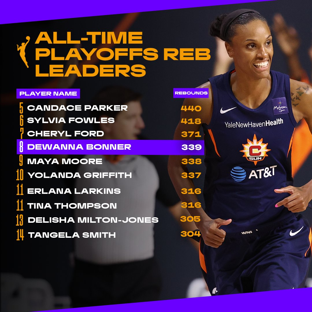 More milestones for DB 💯 8th on the #WNBA All-Time Playoffs Rebounds Leaders list!