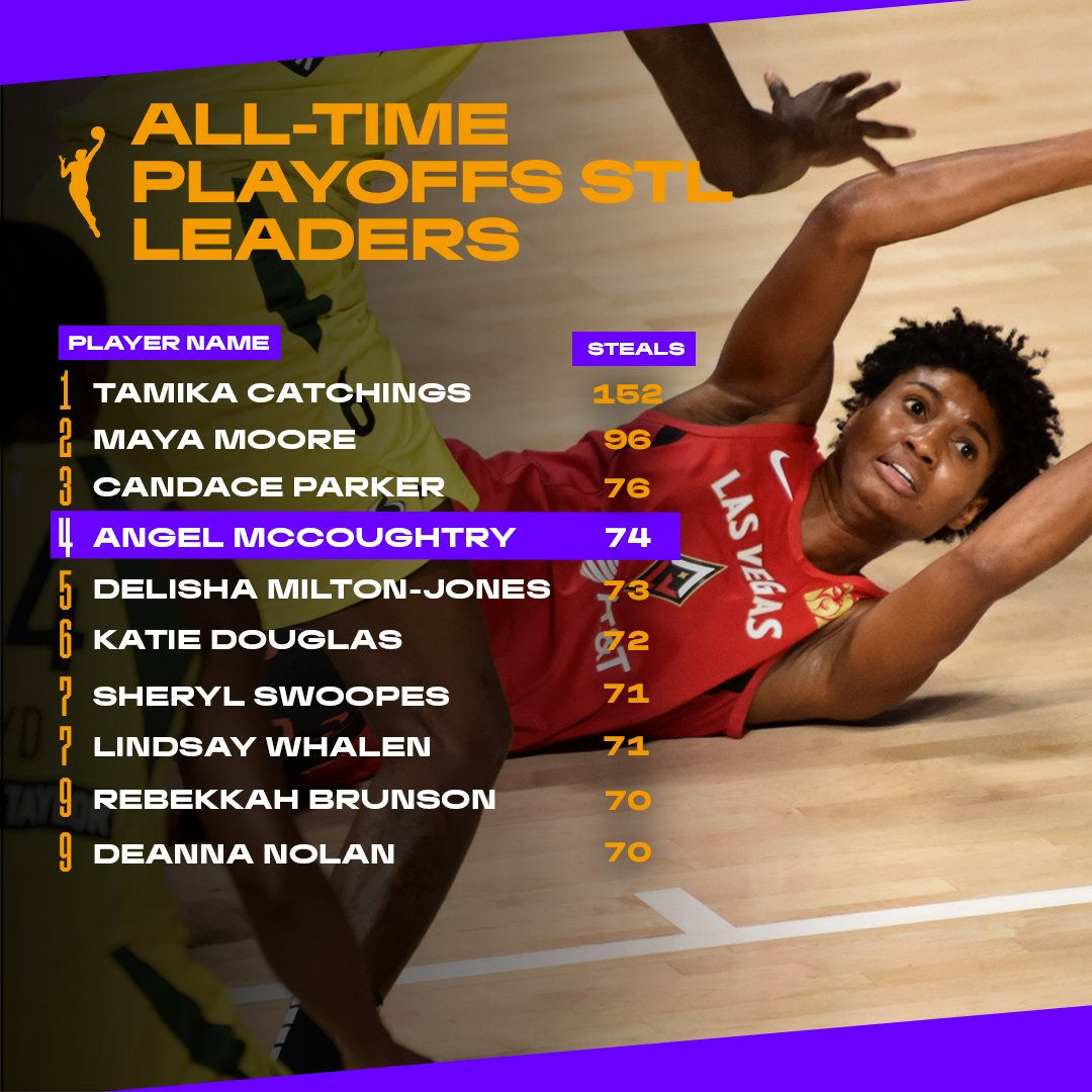 .@angel_35 moves 🆙 She's now 4th on the #WNBA All-Time Playoffs Steals Leaders list!