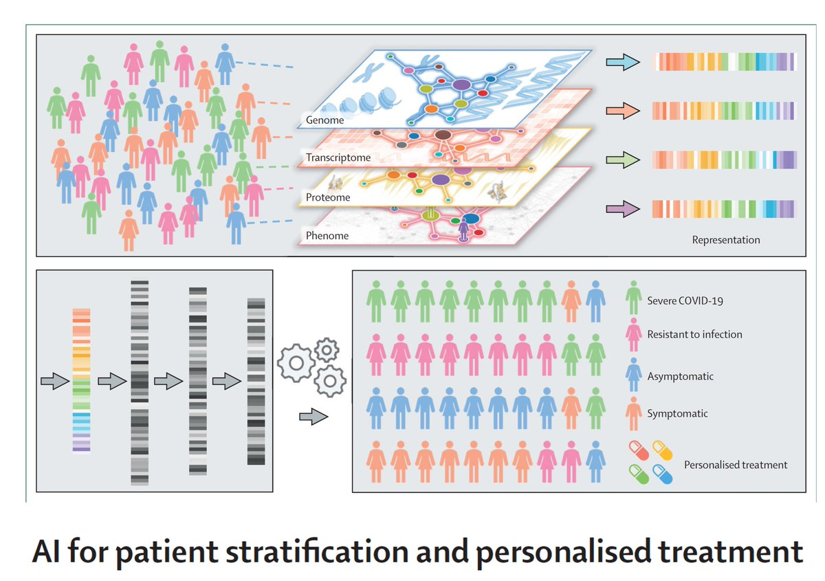 To date, artificial intelligence has largely been a no show for any substantive impact on the pandemic. This new review @LancetDigitalH on drug repurposing is very good from a theoretical standpoint https://t.co/thjgBVxVfJ #AI https://t.co/af6nbPPXHL