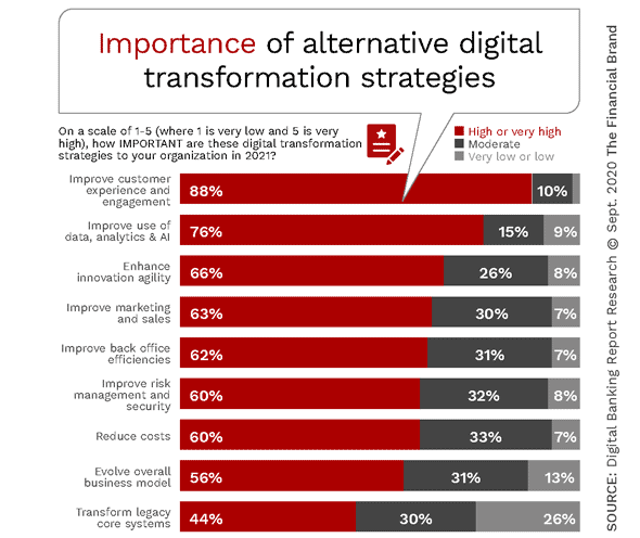 Digital Transformation Success Elusive in Banking bit.ly/3hOnwvJ #DigitalTransformation #fintech #banking #AI #MachineLearning #FinServ @antgrasso @ipfconline1 @DeepLearn007 @SpirosMargaris @KirkDBorne @guzmand @EvanKirstel @TamaraMcCleary @jblefevre60 @Ronald_vanLoon