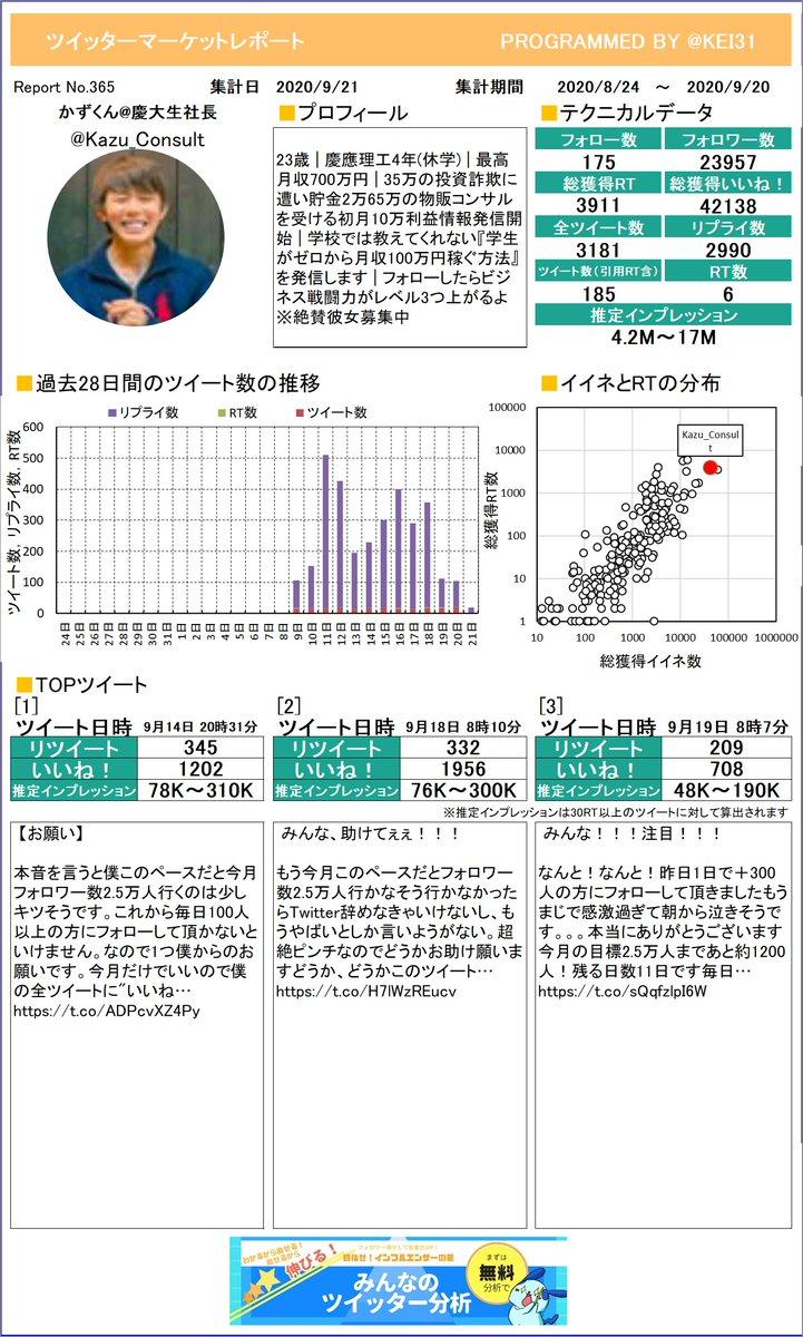 @Kazu_Consult かずくん慶大生社長さんのレポート作りました!今月のつぶやきはどうでしたか?このまま来月も頑張りましょう!プレミアム版もあるよ≫