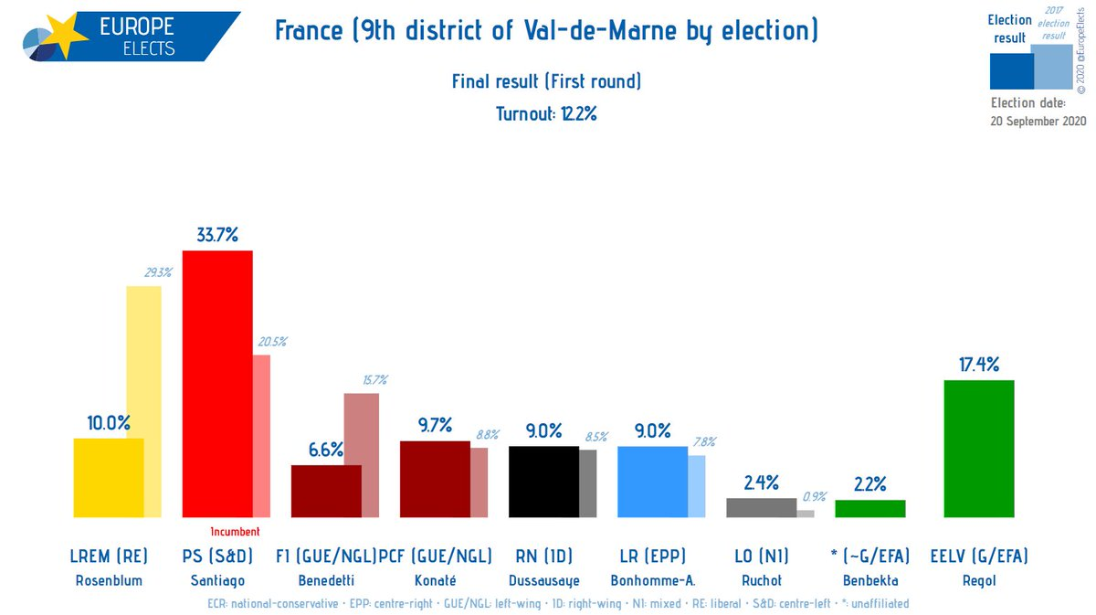 France: In today's 9th district of Val-de-Marne national parliament by-election, the candidates of the centre-left PS (S&D) and EELV (Greens/EFA) advance to the run-off that will take place next week.  Turnout was only 12%.  In 2017, the district was won by PS. #ValdeMarne https://t.co/bciWyAaTNW
