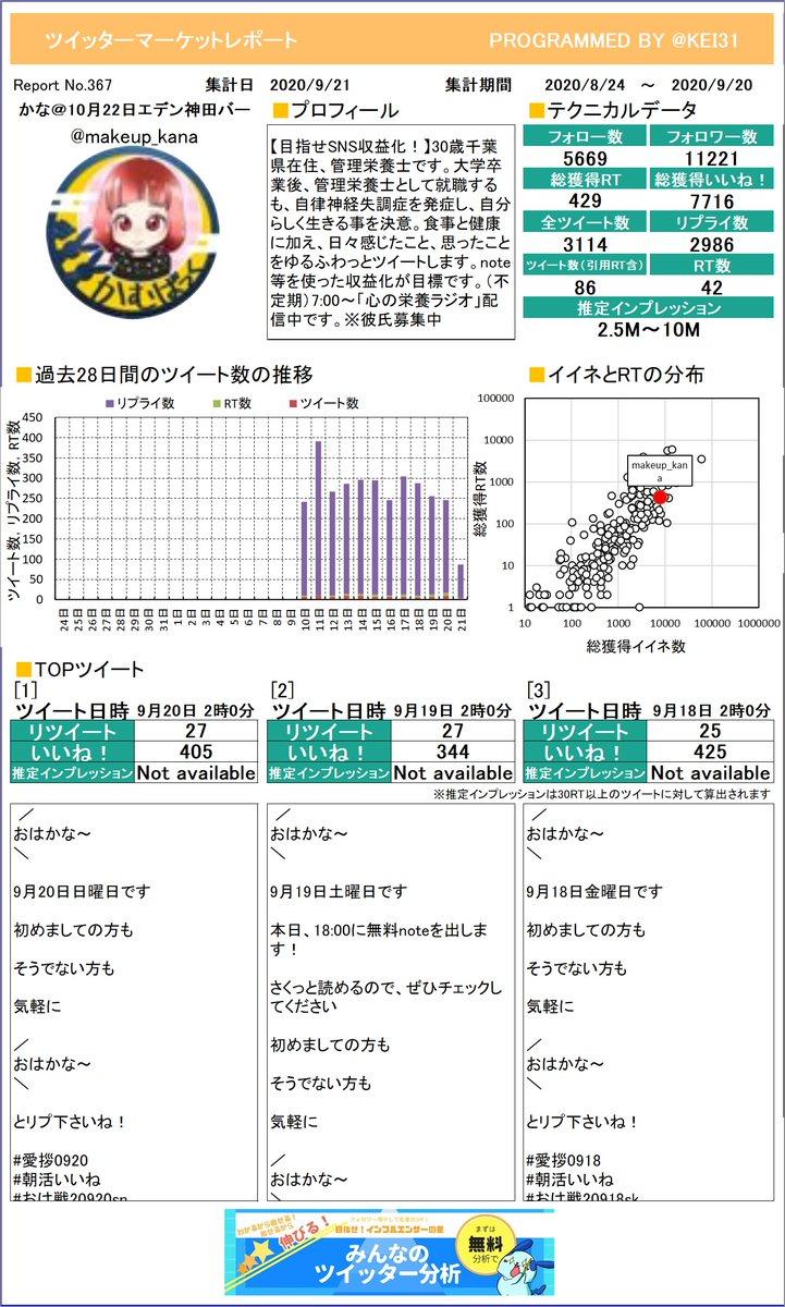 @makeup_kana できたあぁぁぁ!かな@10月22日エデン神田バさんのレポートができました!ツイッターの運用にぜひ役立ててね!プレミアム版もあるよ≫