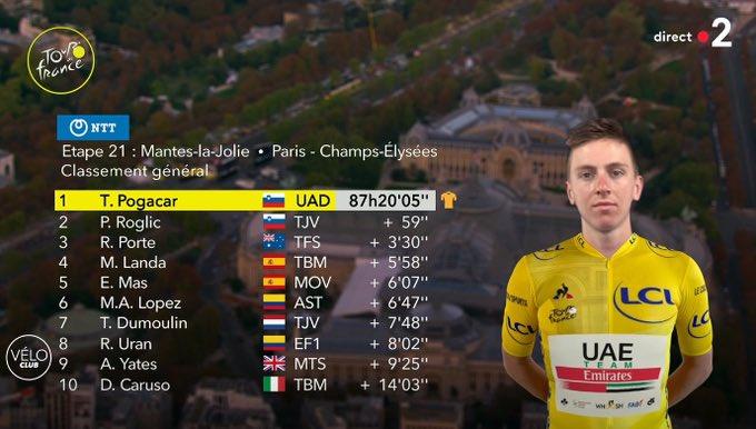 Cyclisme Tour de France 2020 Classement Général final après la 21eme étape.  1. Tadej Pogačar🏆🥇👏 🇸🇮  2. Primož Roglič 🇸🇮 🥈59 Secondes 3. Richie Porte 🇦🇺🥉+ 3 Minutes 30  #20/09/20 https://t.co/FrZDfFEuV9