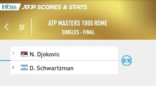 Masters 1000 de Roma | FINAL | Djokovic lidera el head-to-head 4-0 frente a Schwartzman  #atp #IBI20 #Tennis https://t.co/whrrKNSFpK