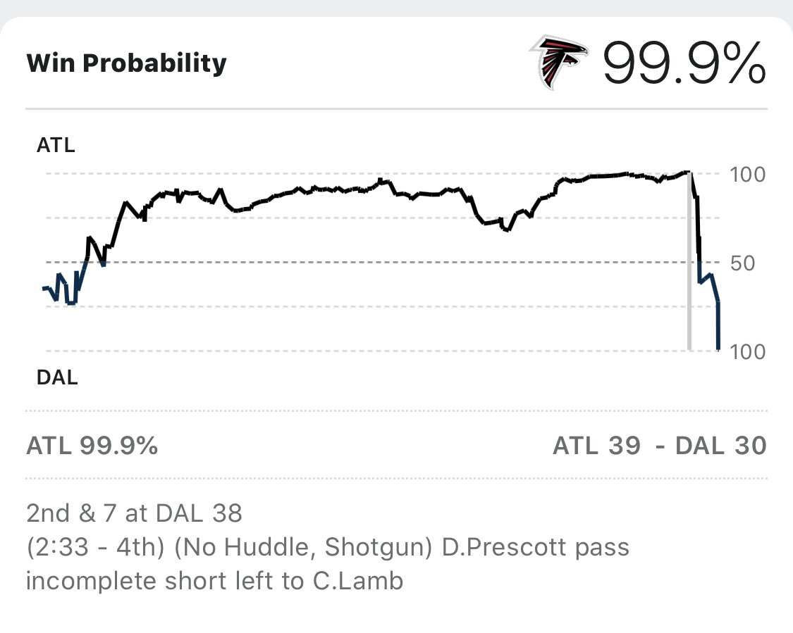 99.9% Win Probability for the Falcons with 2:33 left to play...