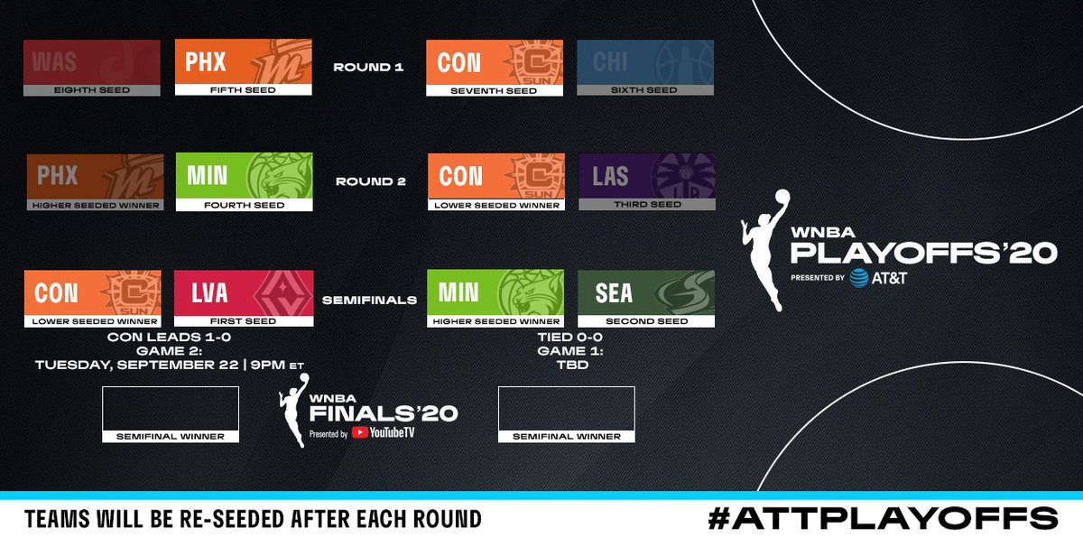 The updated #ATTPlayoffs bracket heading into Tuesday's action on ESPN2!