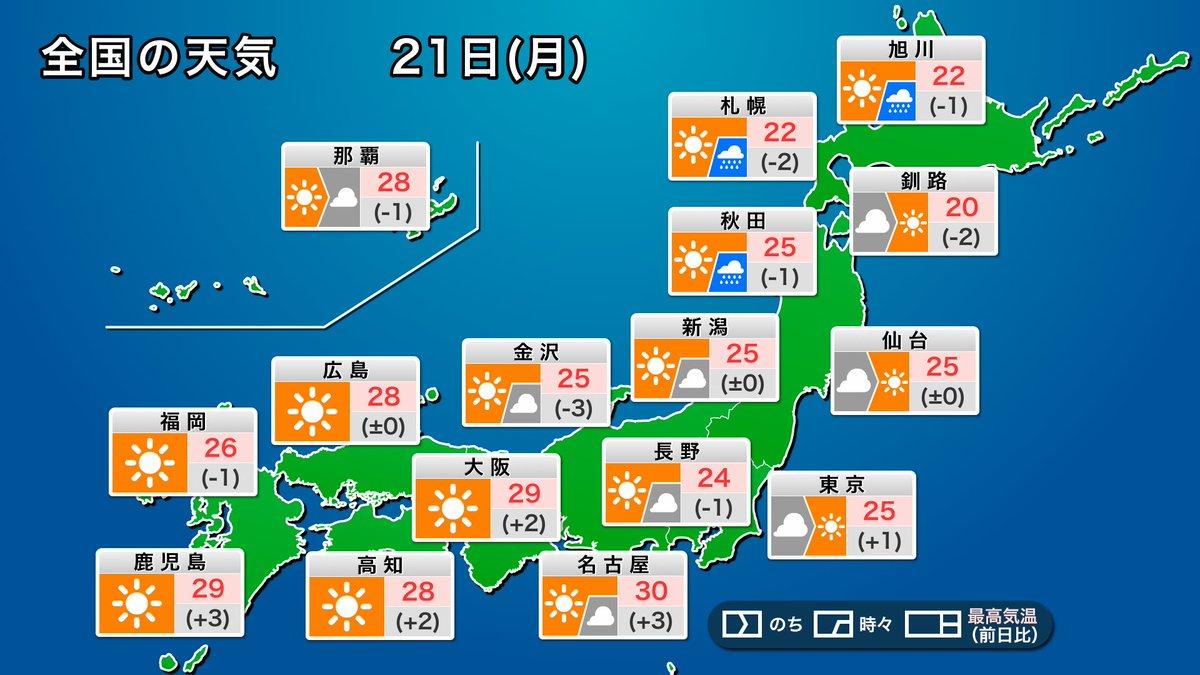 【今日の天気予報】 連休三日目の今日21日(月)敬老の日は、高気圧に覆われて晴れるところが多くなる見通しです。東日本もゆっくり天気が回復傾向です。ただ、北日本では低気圧や上空の寒気の影響で大気の状態が不安定で、昼頃にかけて局地的な強雨に注意が必要です。 https://t.co/joveZKql1w https://t.co/o0eLnK65Ec