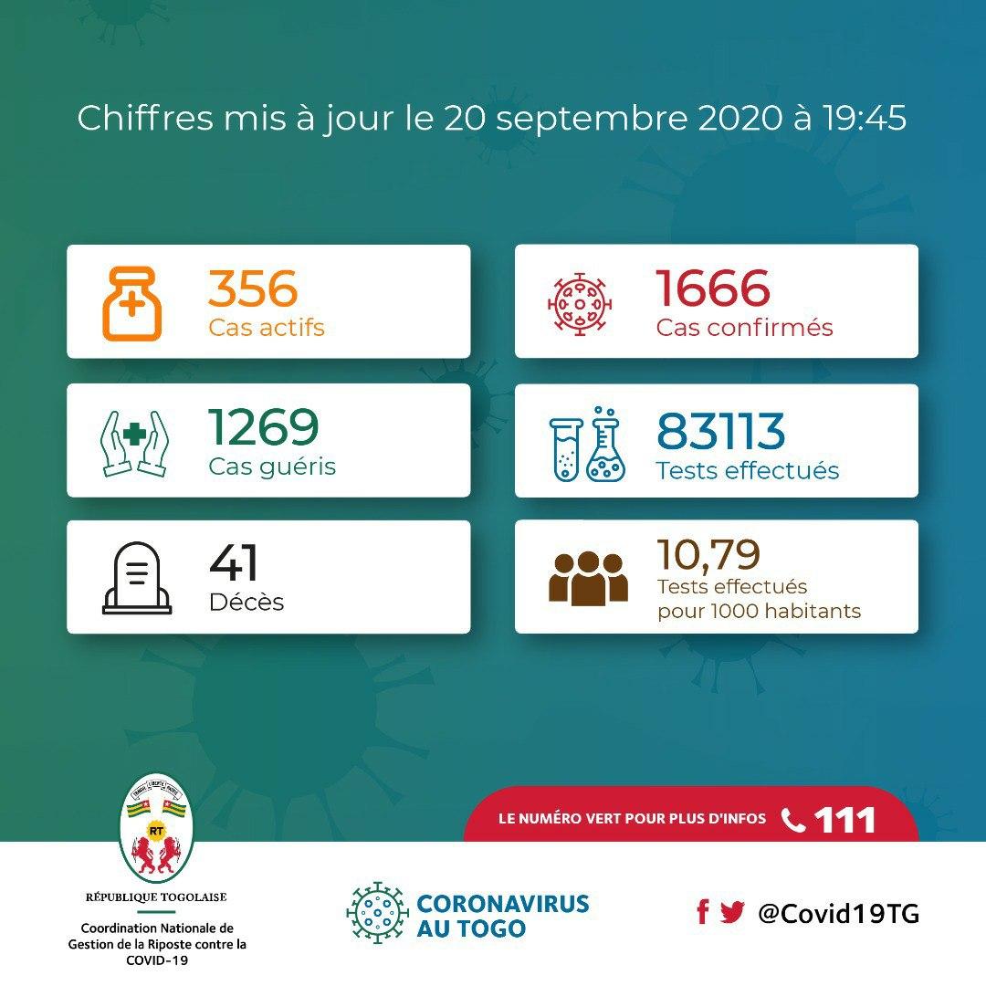 #Togo #Covid19TGUpdate : 10 nouveaux patients guéris et 7 nouveaux cas confirmés sur les 502 personnes testées ce dimanche. #Aralilé #Santé #Togo #Infos #FAISONSBLOC #COVID19 #COVID19TG https://t.co/rbmQDg3awM