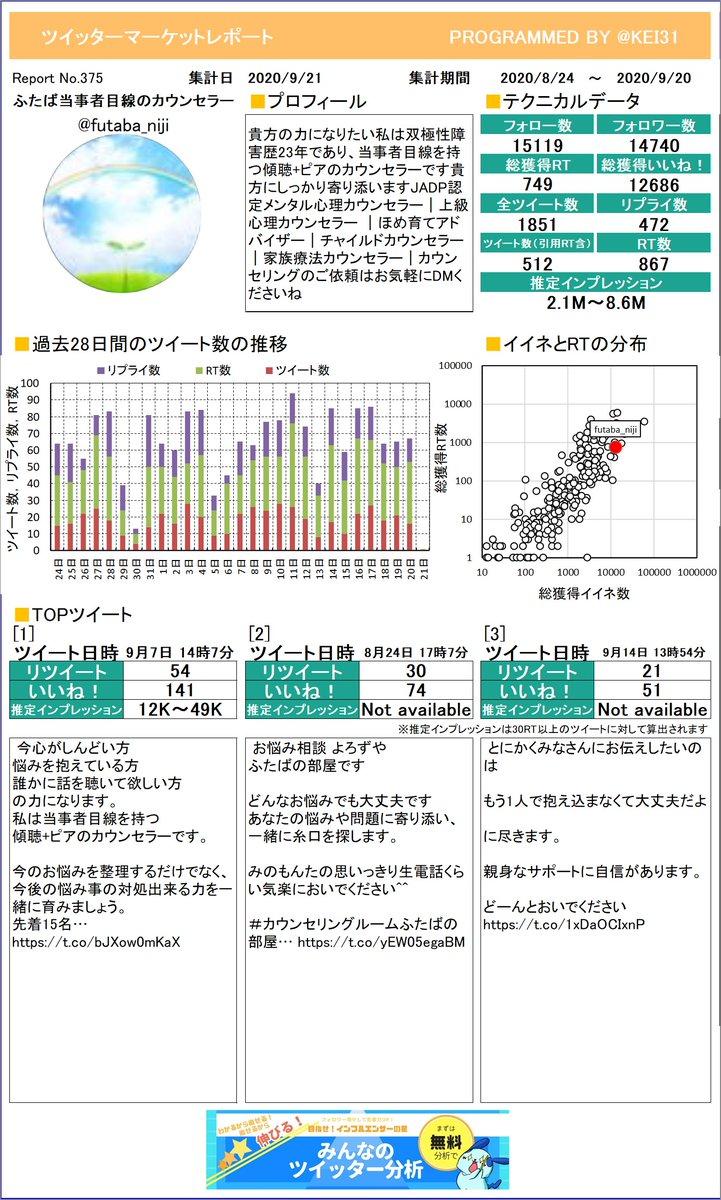 @futaba_niji じゃじゃーん!ふたば🌱当事者目線のカウンセラさんのツイッターマーケットレポートを作成しました。今月はたくさんつぶやけましたか?プレミアム版もあるよ≫