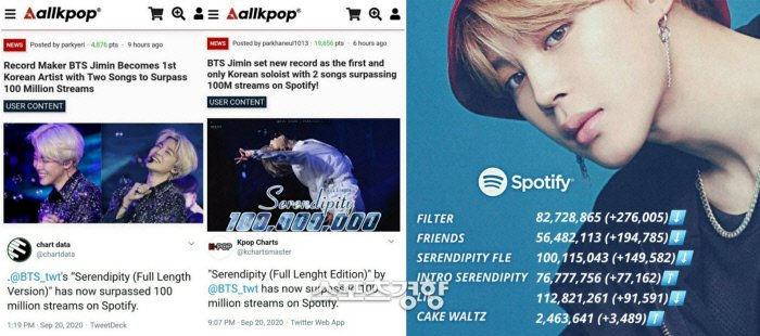 """Kmedia reported on BTS Jimin making history by becoming the first and only Korean act to have 2 solo songs with more than 100M streams on Spotify  """"Serendipity Full Length"""" surpassed 100M streams on the 20th. """"Lie"""" currently has 112M streams  📌https://t.co/FxlQ9lpNnO https://t.co/kWIl49Fdpn"""