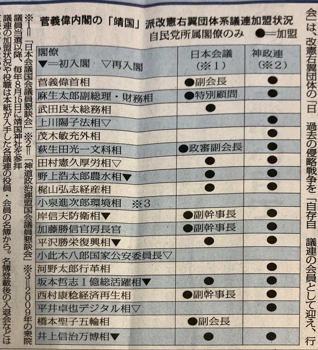 菅内閣閣僚は靖国派ズラリ  20人中18人が靖国派改憲右翼団体と一体の議員連盟に加盟していると今朝の赤旗が報じています。  両団体とも、夫婦別姓やジェンダー平等など反対の立場であり、古い政治が続く所以はこうしたところにあります。 https://t.co/1jD5kATkau