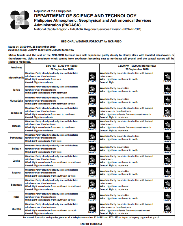 REGIONAL WEATHER FORECAST for #NCR_PRSD Issued at: 5:00 PM, 28 September 2020 Valid Beginning: 5:00 PM today - 5:00 AM tomorrow  https://t.co/ybJTTF5X0f https://t.co/avQbfZCi9x