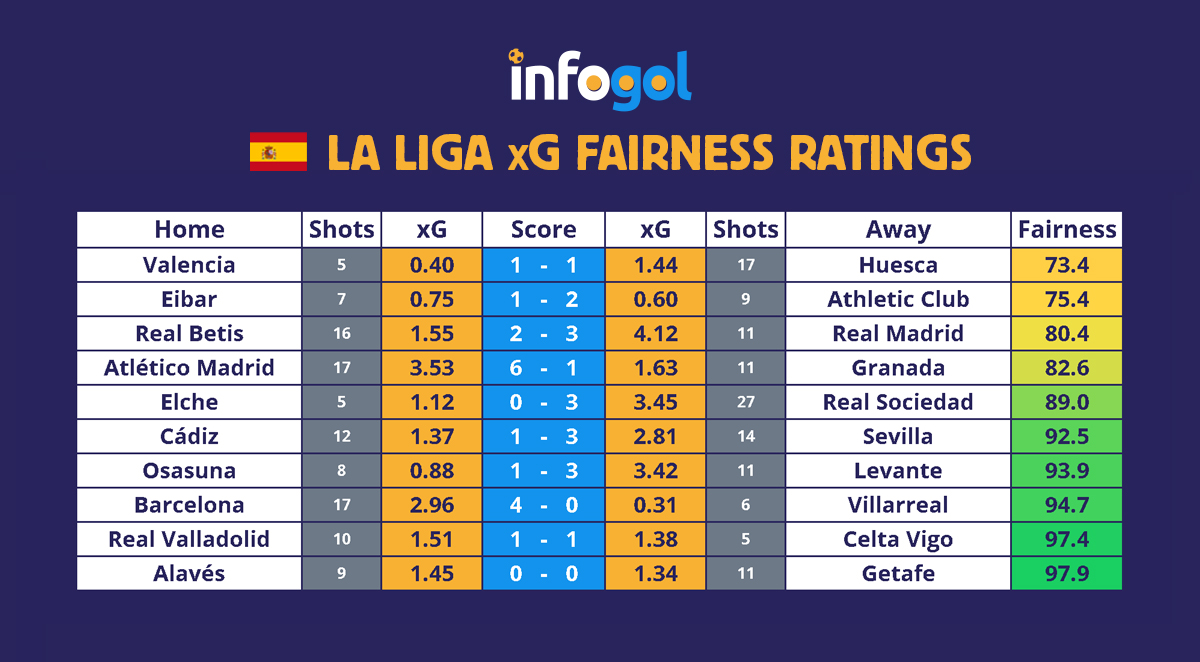 La Liga Round 3 xG Results