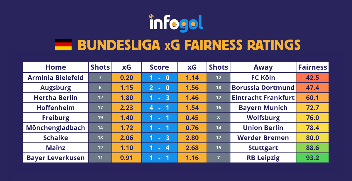 🇩🇪 #Bundesliga xG Totals and Fairness Ratings 📊  #FCBayern deservedly beaten at #TSG #Hoffenheim, allowing 2.23 xGA. #Augsburg shock #BVB #Dortmund despite losing the xG battle. David Wagner sacked after another #s04 defeat, while #Bayer04 and #RBLeipzig share the points.  ⬇ https://t.co/Qct4mFid3Y