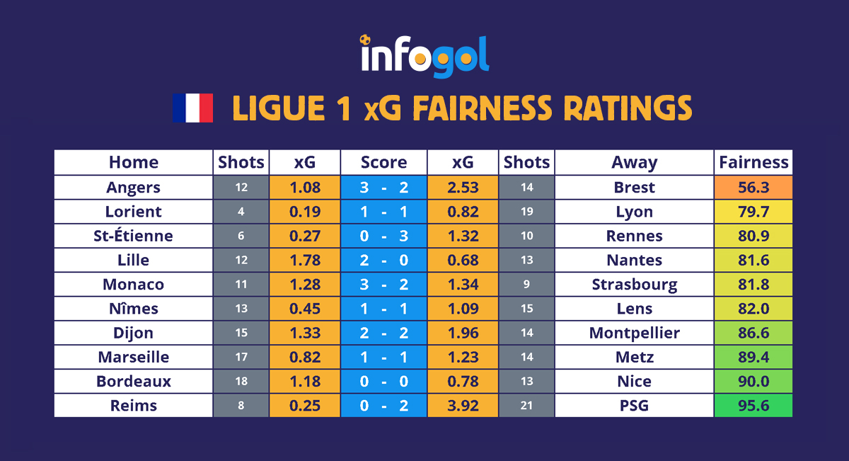 Ligue 1 Round 5 xG Results