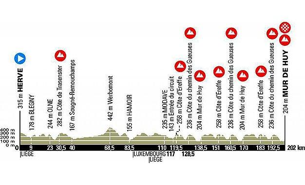 Imperdível! O novo campeão mundial Alaphilippe e o campeão do Tour de France Pogacar se reencontram nesta quarta-feira na clássica Flèche Wallonne, com 202km entre Herve e o Muro de Huy, na Bélgica. É a estreia da camisa arco-íris! Leia no Bikemagazine  https://t.co/xSkeA61iDw https://t.co/6VRM0h6eh8