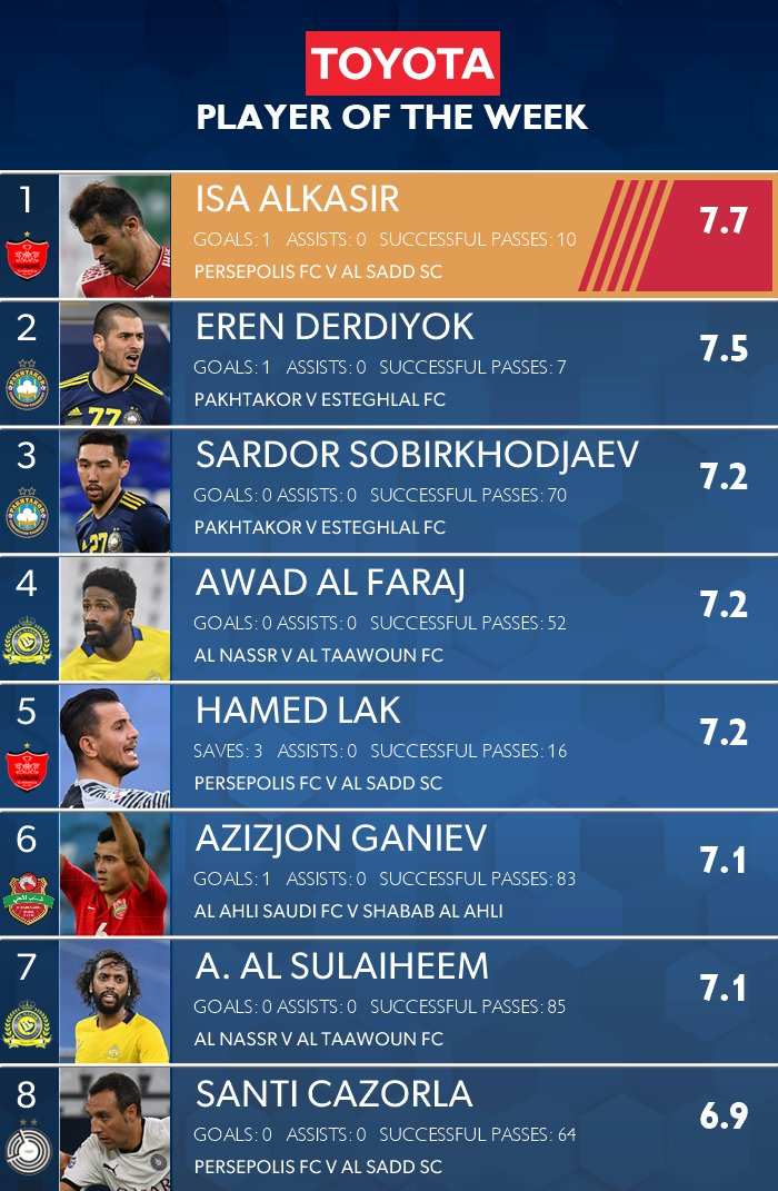 📊 OPTA have named the candidates for the @Toyota Player of the Week for #ACL2020 Ro16!   🤔 Who is 𝐘𝐎𝐔𝐑 choice for POTW?   𝕍𝕆𝕋𝔼 👉 https://t.co/dyVbCMjO3U https://t.co/aF0liWRylh
