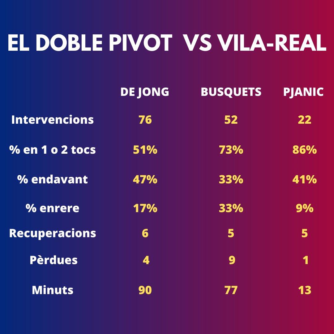 🔬El Laboratori de @Carles_Domenech i @orioldomenech   'El doble pivot contra el Vila-real'. Així van actuar De Jong, Busquets i Pjanic al mig del camp.  #FCBarcelona #FCBVIL https://t.co/jGk7OCWOMI
