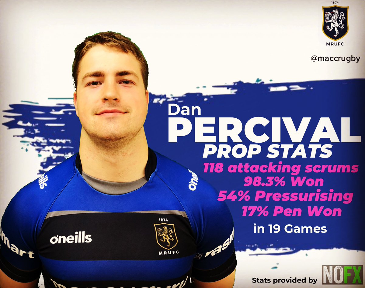 test Twitter Media - Stat of the Day!! Spend more positional based KPI examples with @dan_percival the @macclesfieldrugby prop!!! #maccrugby @nofxsportsmedia https://t.co/z2qFgwcrQD