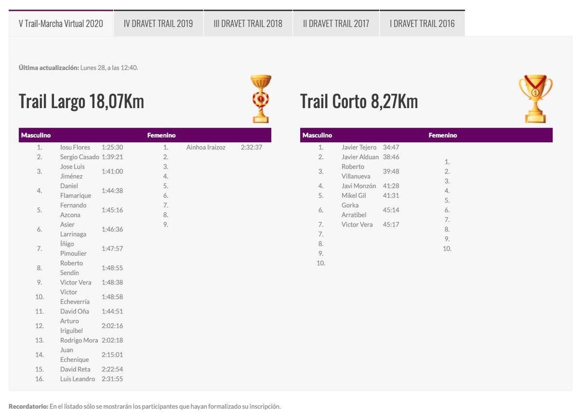 Así está la clasificación provisional! todavía estáis a tiempo de mejorar 😉🏆🏆💜   #carrerasolidaria #dravet #trail #noain https://t.co/N1Qvo5y8cN