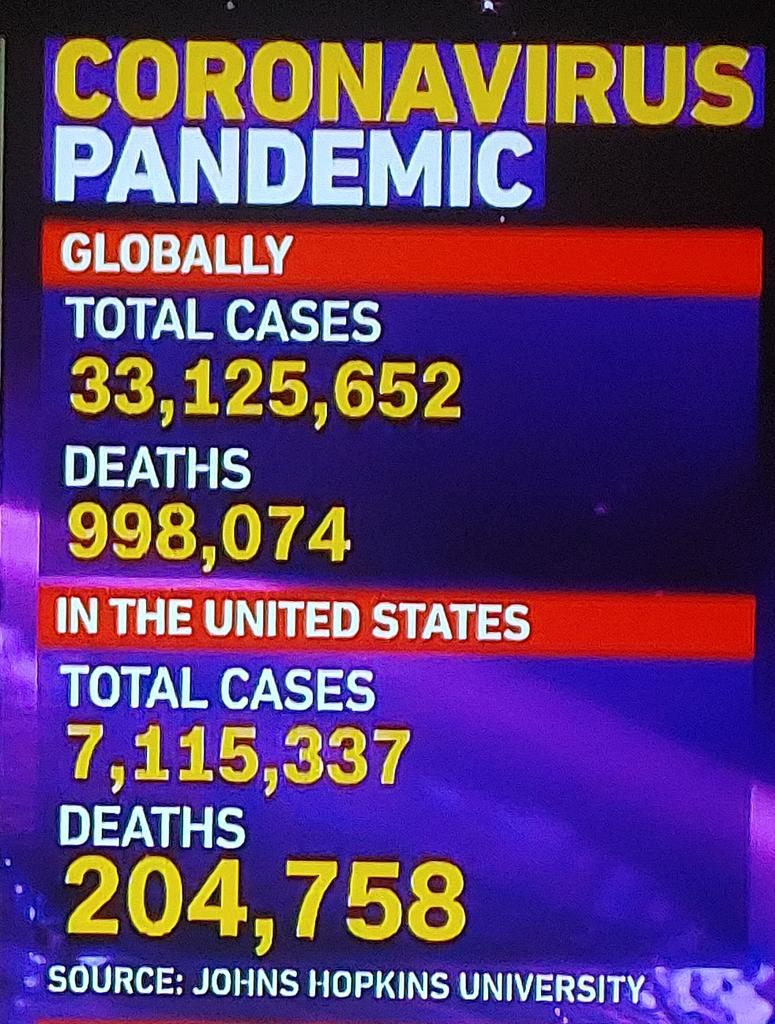 536,000 more cases and 8600 more deaths since Saturday. #Corona #coronavirus #CoronavirusPandemic #COVID19 #COVIDー19 https://t.co/nXbCKpPy9F