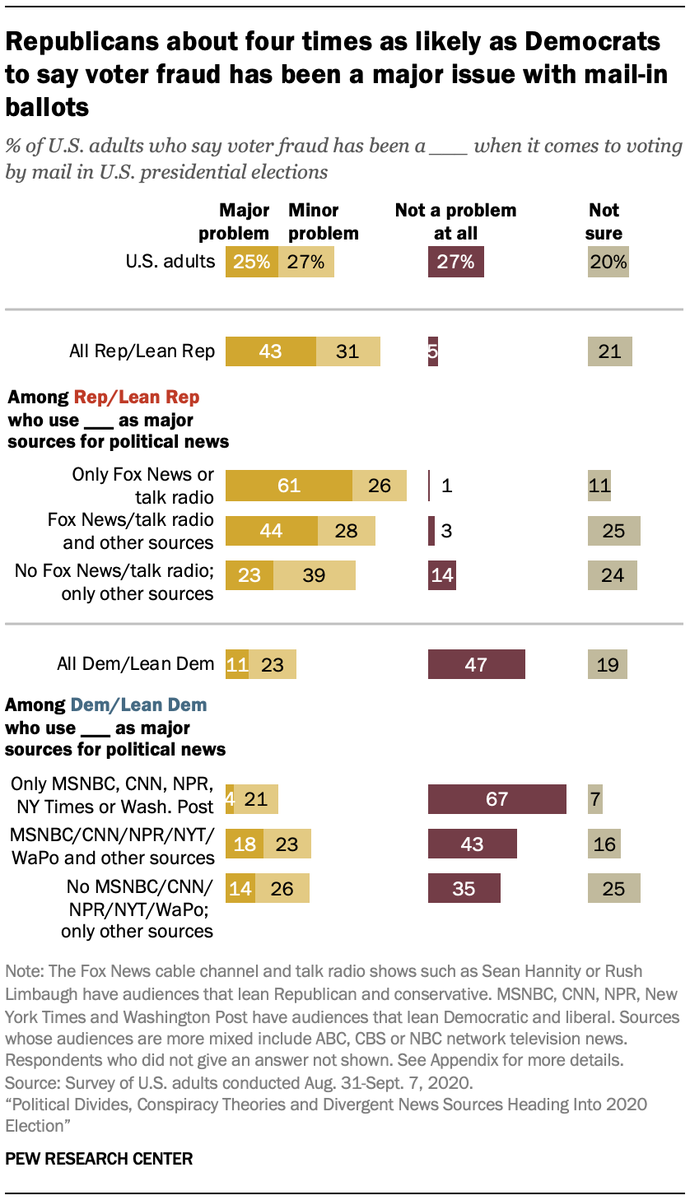 61% of Republicans whose only major sources of election news are those with right-leaning audiences – talk radio and/or Fox News – say mail-in voter fraud is a major problem. https://t.co/yEjSO78cDZ https://t.co/ITYvT8P6Tn