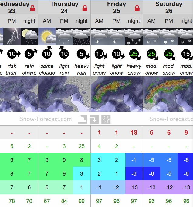 Snow forecast on Friday down to 1450m in #Meribel! @SnowForecast https://t.co/fsg79r4BBr