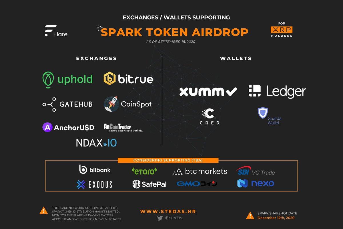Ripple Xrp Spark Distribution Cryptocurrency Calendar