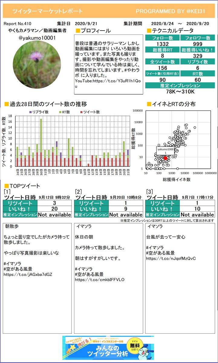 @yakumo10001 お待たせしました。やくも📸カメラマン/動画編集者さんのレポートを作ったよ!今月はどれくらいつぶやけていたかな?プレミアム版もあるよ≫