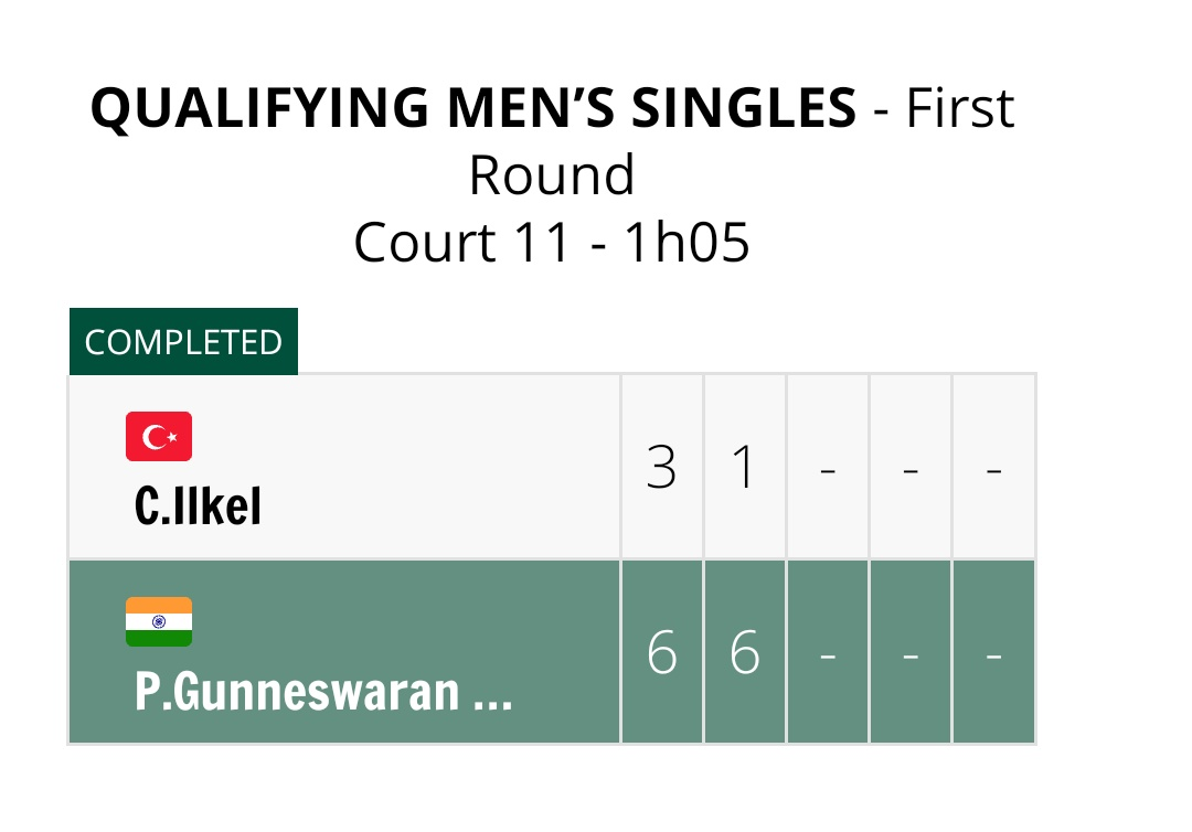 A brilliant performance by @PrajneshGP to move to next round of Qualifiers. A comprehensive straight sets victory by 6-3, 6-1 over Turkish player! 2 more victories needed to reach to the main draw!  #FrenchOpen #Tennis https://t.co/d1o1NBBP5A