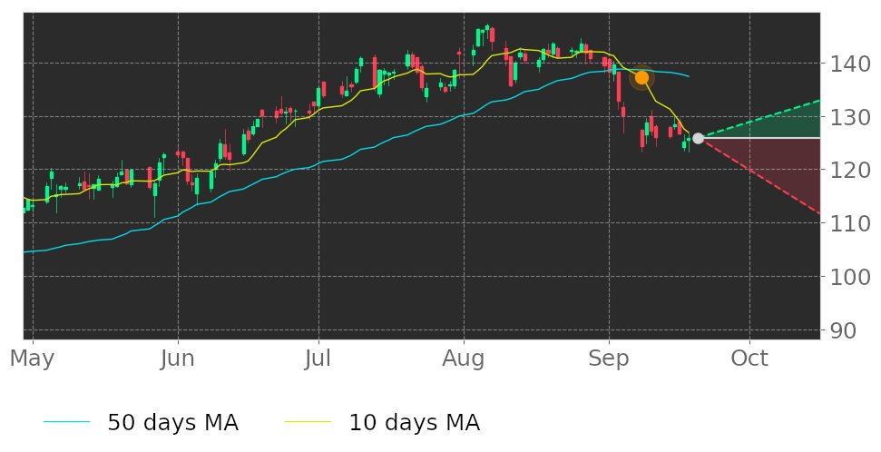 $EA's 10-day Moving Average broke below its 50-day Moving Average on September 8, 2020. View odds for this and other indicators: https://t.co/ap27lPY7UY #ElectronicArts #stockmarket #stock #technicalanalysis #money #trading #investing #daytrading #news #today https://t.co/cLQmdFAgXL
