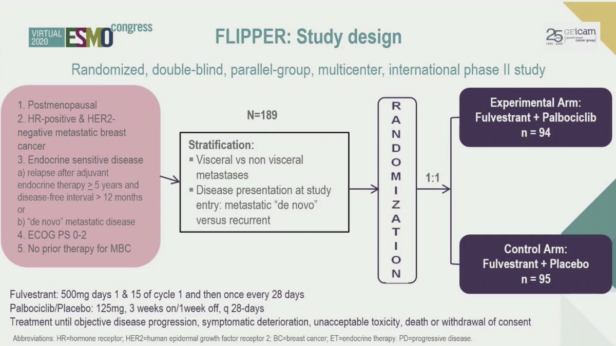 More data at #ESMO20 on the activity of #palbociclib plus #fulvestrant in #HormoneReceptor+/#HER2- patients with #endocrine-sensitive advanced #BreastCancer   @OncoAlert @myESMO #OncoAlert #bcsm #FLIPPERtrial https://t.co/NQAR2L1DAW