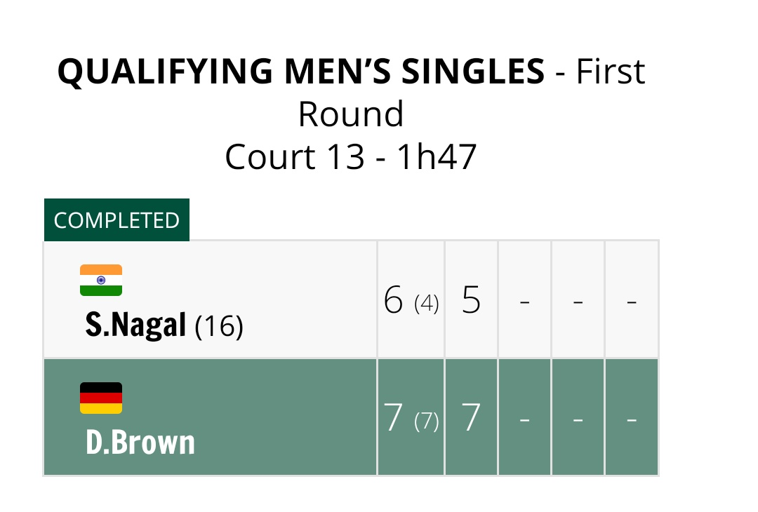 Heartbreak for Indian fans as @nagalsumit crashes out in the first round of Qualifiers. Plenty of missed opportunities as Sumit goes down in straight sets by 6-7, 5-7 to end his chances of a main draw appearance in French Open 2020.  #FrenchOpen #RolandGarros #Tennis #sumitnagal https://t.co/DLAaeYcoLT
