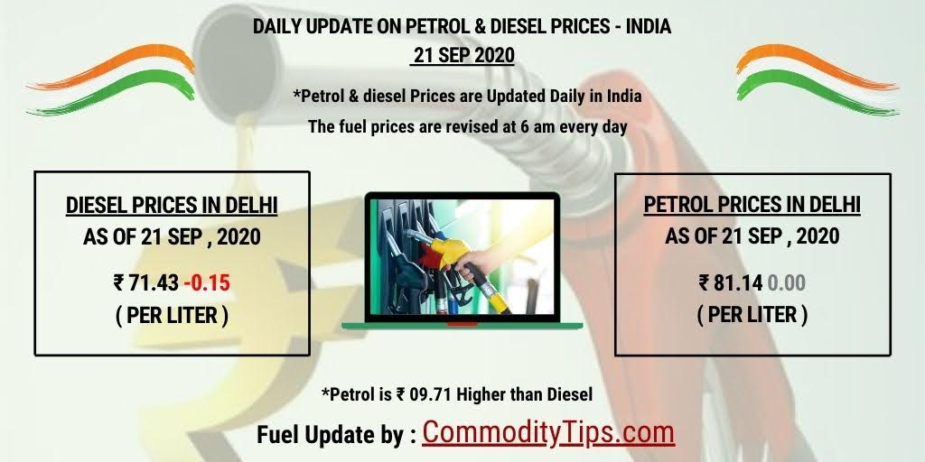 Petrol & Diesel Update By : https://t.co/AcIgR6d2il #petrol #diesel #petrolprice #dieselprice #petrolprices #mcxprice #dieselprices #fuel #fuelprice #mcxmarket #fuelprices #crude #crudeoil #oil #brentcrude #india #blackgold #indianoil #prices #indian #mcx #commoditytips https://t.co/PS3C616XPW