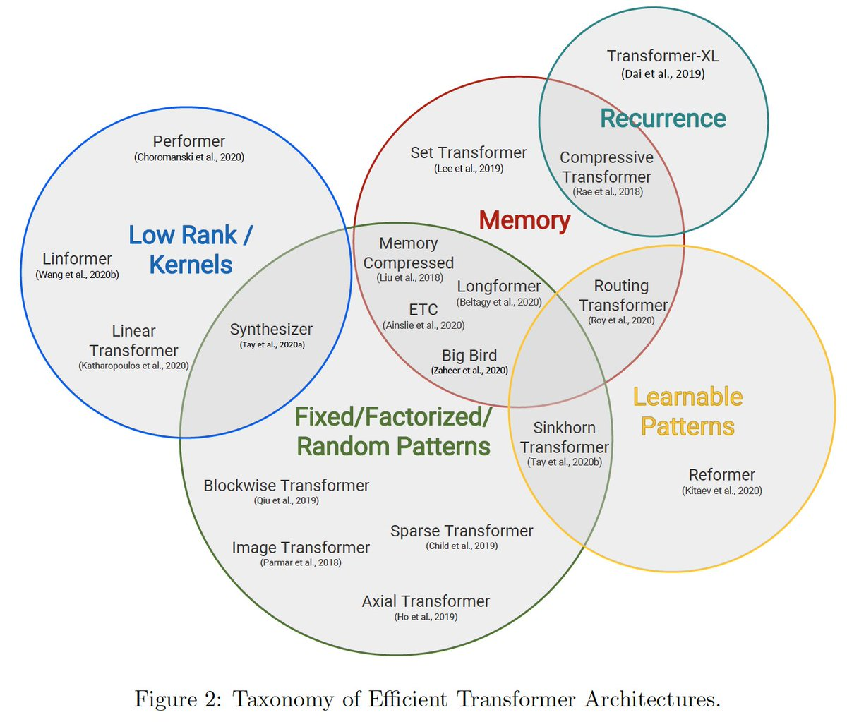 自然言語処理を中心に近年広がってきたTransformerモデルの改善系のサーベイ論文。メモリ改善やattentionの使い方などの項目ごとにまとめられている。図表とDiscussionだけ見ても、なんとなく流れがつかめる。