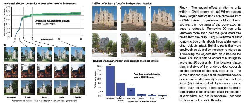 "DNNの各々のユニットの役割を解釈する研究。明示的に""木""などの概念を与えなくても、それらを学習しているユニットが存在していることを発見。GANにおいて、各々の概念を司るユニットを操作することで画像から木を減らしたり、建物にドアをつけることに成功した。"