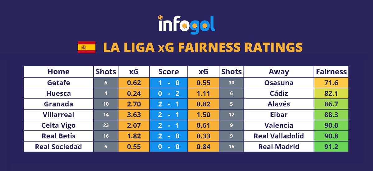 La Liga Round 2 xG Results