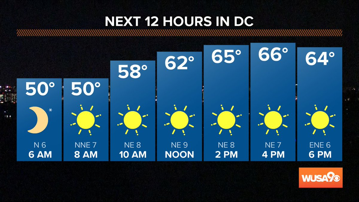 Good Monday morning!  Grab that sweater before you head out!  It's chilly out there!  @wusa9 #wusa9weather https://t.co/cUhFwxcxNs @chesterlampkin @TenaciousTopper @hbwx https://t.co/wK0TRlyH0o