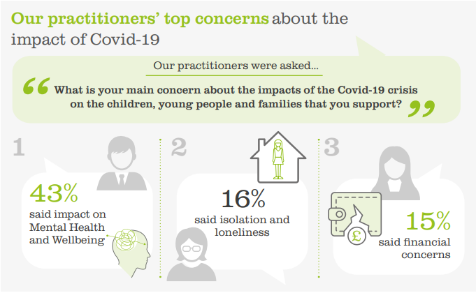 We asked our frontline workers about their main concerns for children, young people and families following the #coronavirus crisis - this is what they told us.