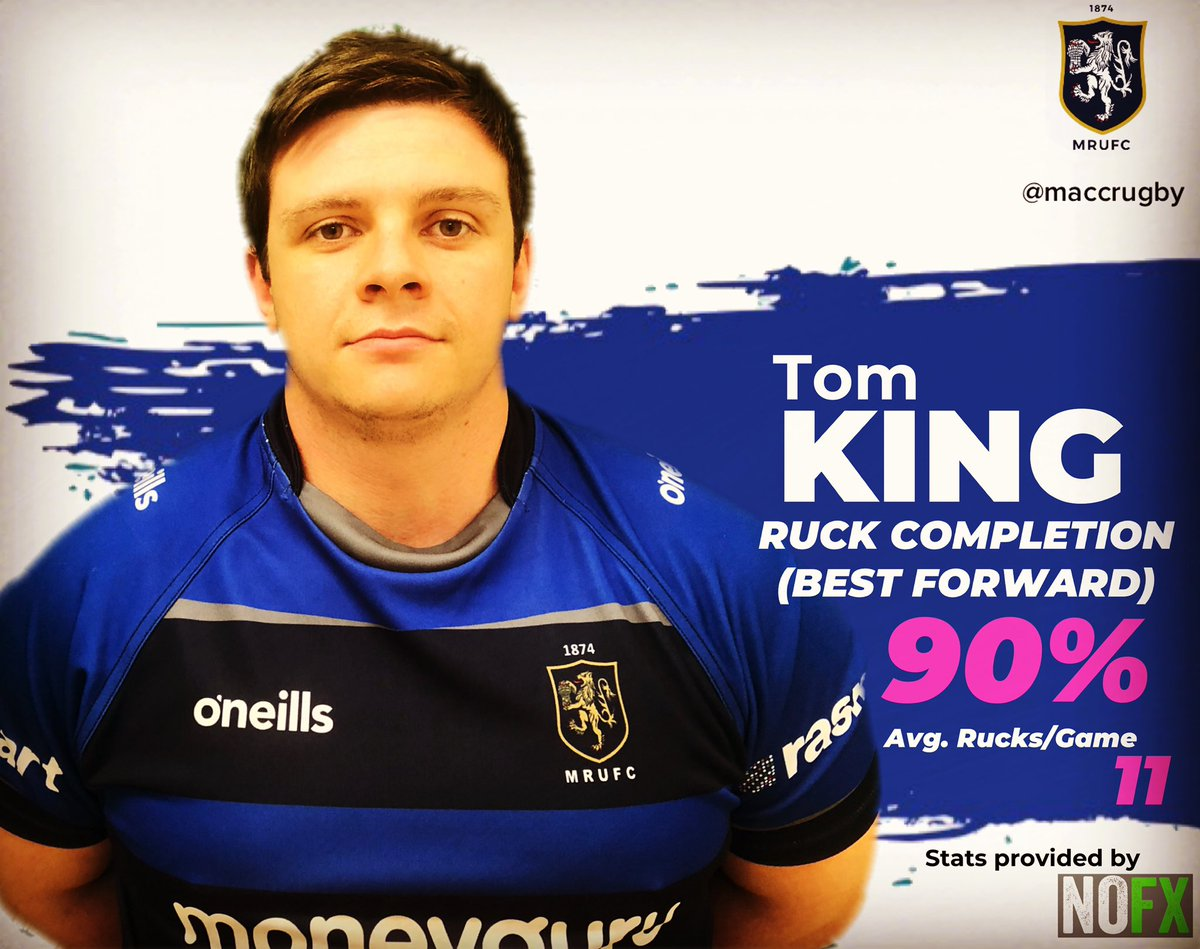 test Twitter Media - Stat of the Day  shows that Tom King was our best forward in terms of positive impact at ruck time!!! @nofxsportsmedia #maccrugby #rugbyanalysis https://t.co/8NHNtozij5