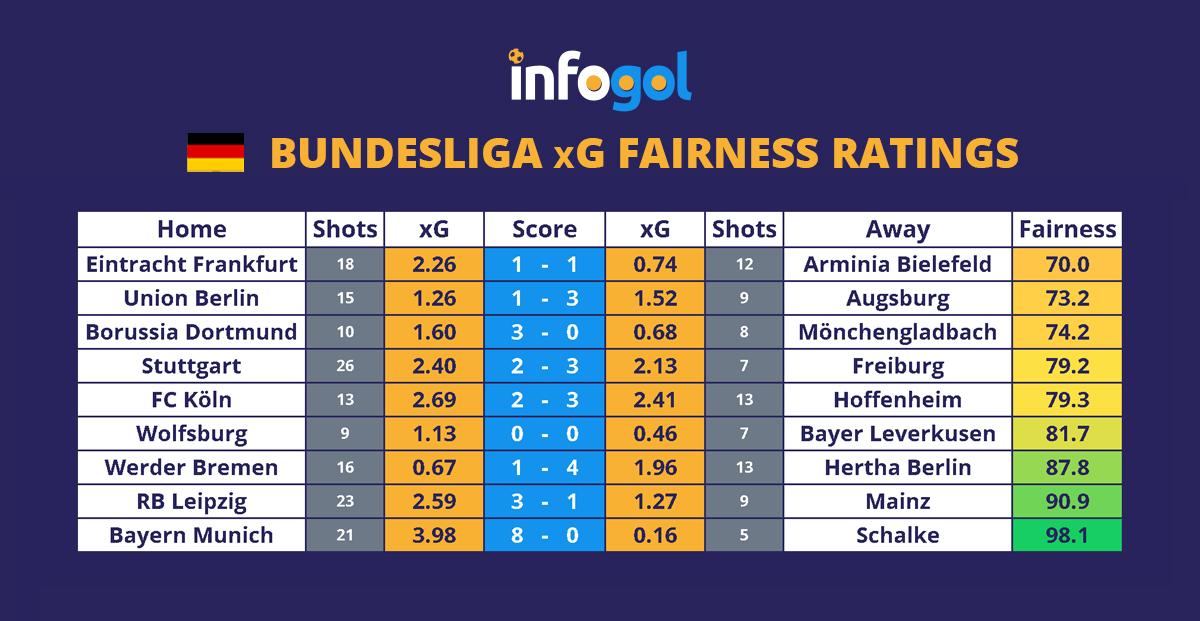Bundesliga Round 1 xG & Last Results
